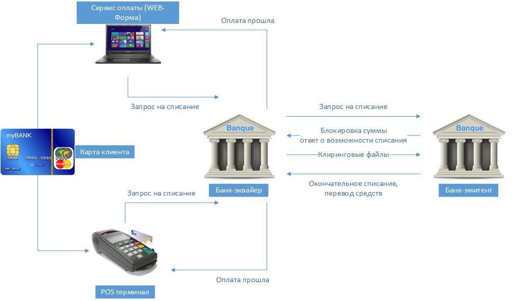 терминал для оплаты банковскими картами для магазина